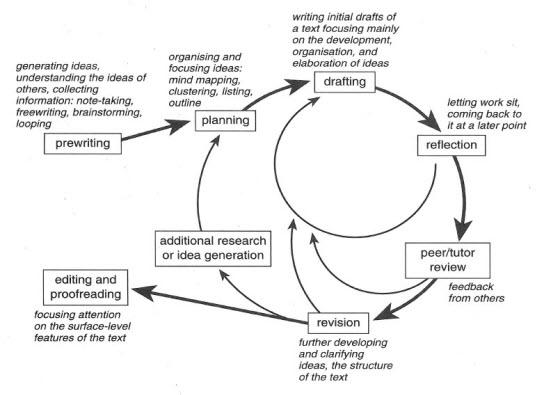 writing process essay university homework help writing process essay